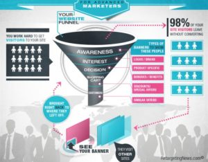 Retargeting Sales Funnel