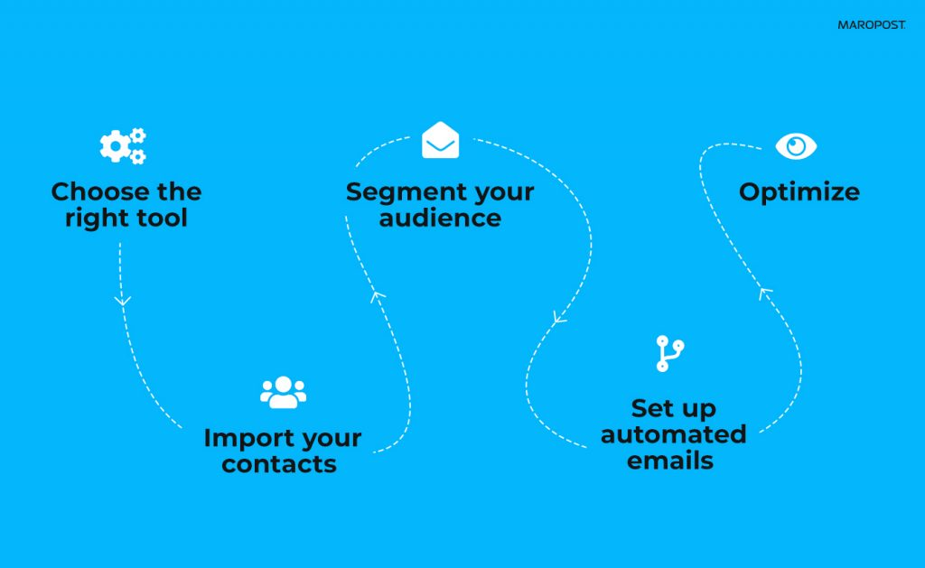 Here are some tips on how to scale your e-commerce business with email marketing automation