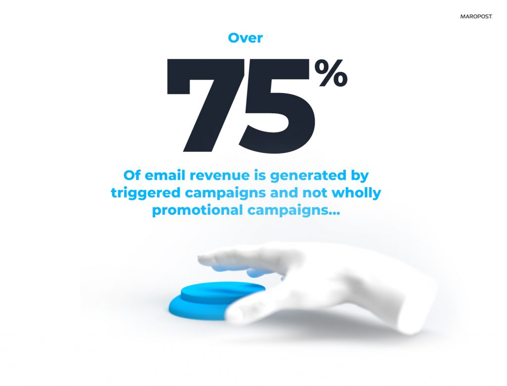 Email Marketing generates revenue