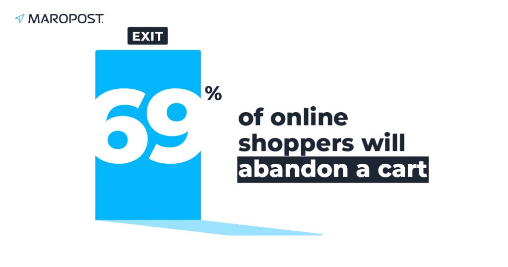 An average of 69.23% of online shoppers will abandon a shopping cart on your site and leave without completing the transaction.