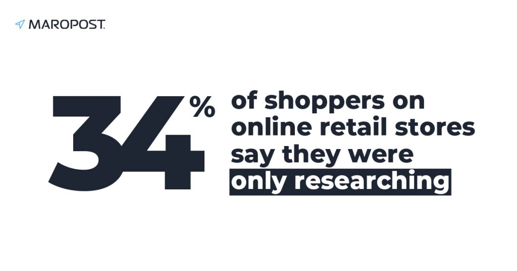 34% of shoppers on online retail stores say they were only researching and were either not ready to buy the abandoned item or wanted to do some more research before deciding.