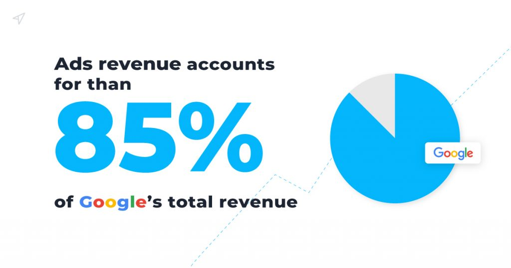 Ads revenue accounts for than 85% of Google's total revenue