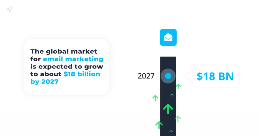 The global market for email marketing is expected to grow to about $18 billion by 2027